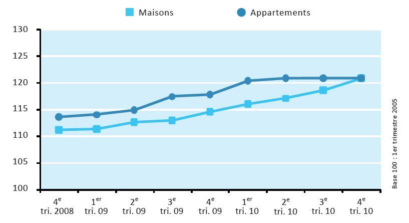 Prix de l 39 immobilier au luxembourg bilan 2010 tout - Tollens prix au litre ...